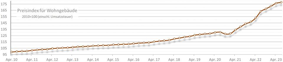 Diagramm Baupreisindex